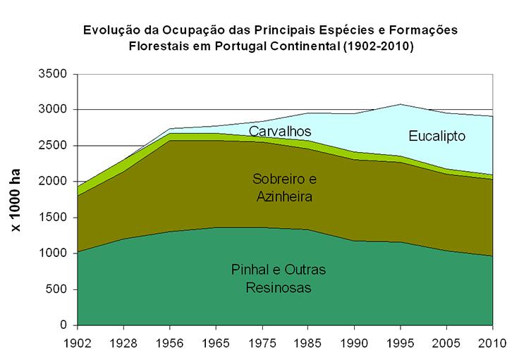 Evolução da Ocupação das Principais Espécies e Formações Florestais em Portugal Continental