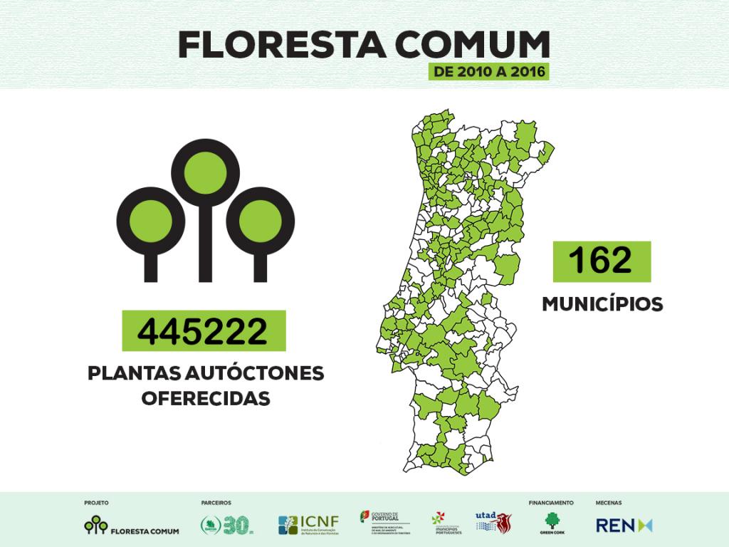 Floresta Comum_Plantas autóctones oferecidas_Municípios_2010-2016