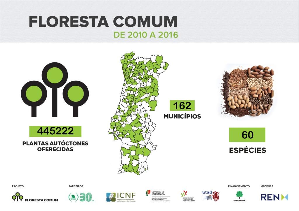 Floresta Comum_Totais_2015_plantas+municípios+espécies